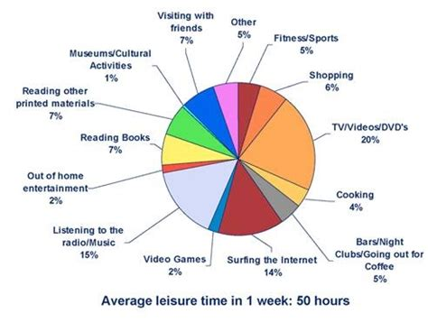 Importance of Leisure time Activities 9Essay